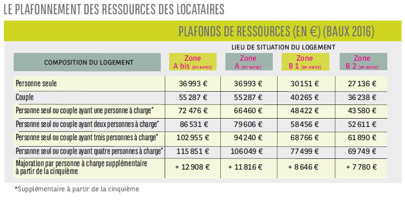 Investissement loi pinel b n ficier d 39 un avantage fiscal sur 6 9 ou 12 ans immobilier neuf - Apl plafond de ressources ...