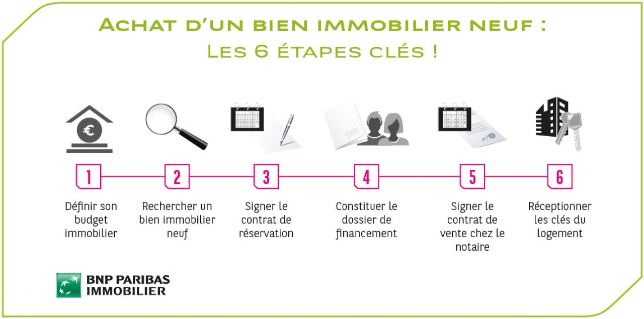 achat d un bien immobilier neuf les 6 tapes cl s immobilier neuf bnp paribas immobilier. Black Bedroom Furniture Sets. Home Design Ideas